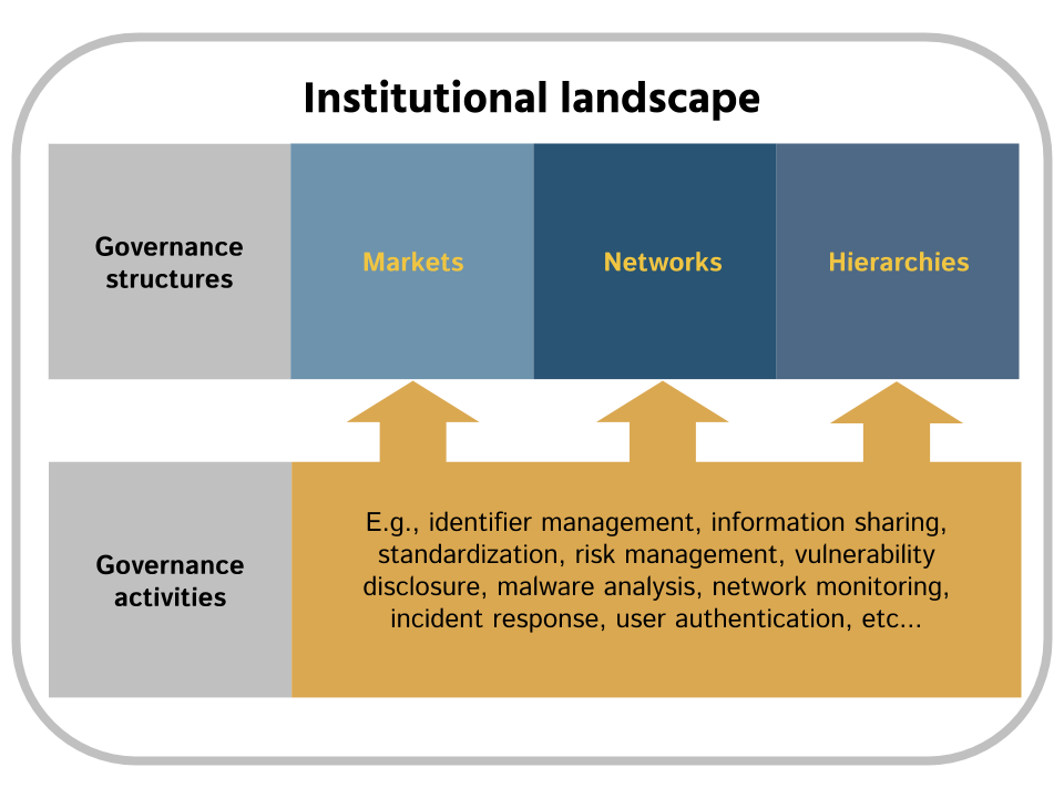 Cybersecurity institutions conceptually-4