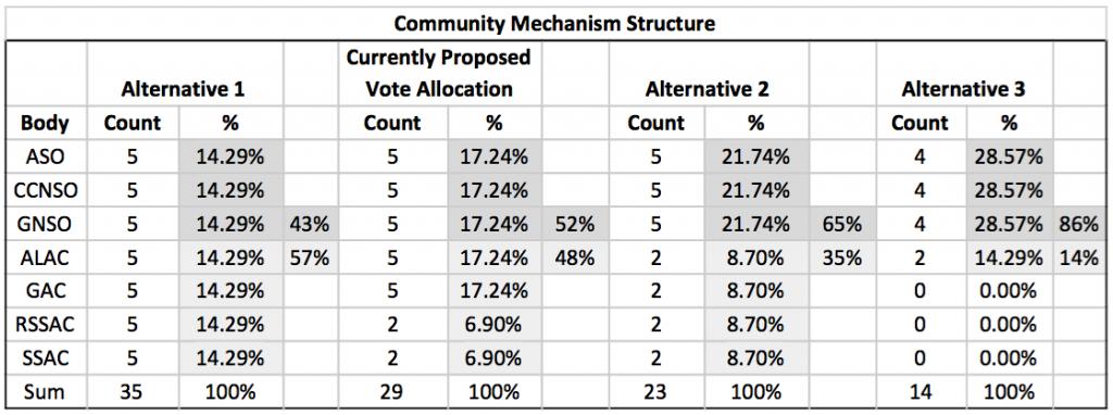 Community Mechanism Structure