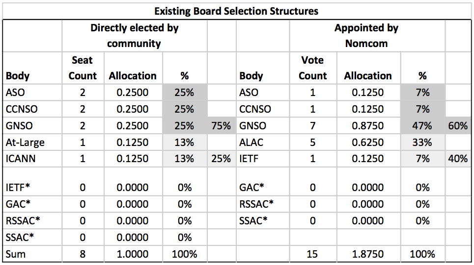 Figure 2: Existing Board Selection Structures