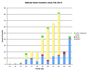 Address transfers since Feb 2014