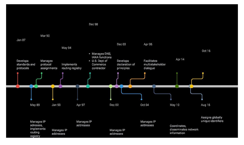 internet-governance-timeline